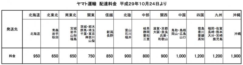 29年10月送料価格改定