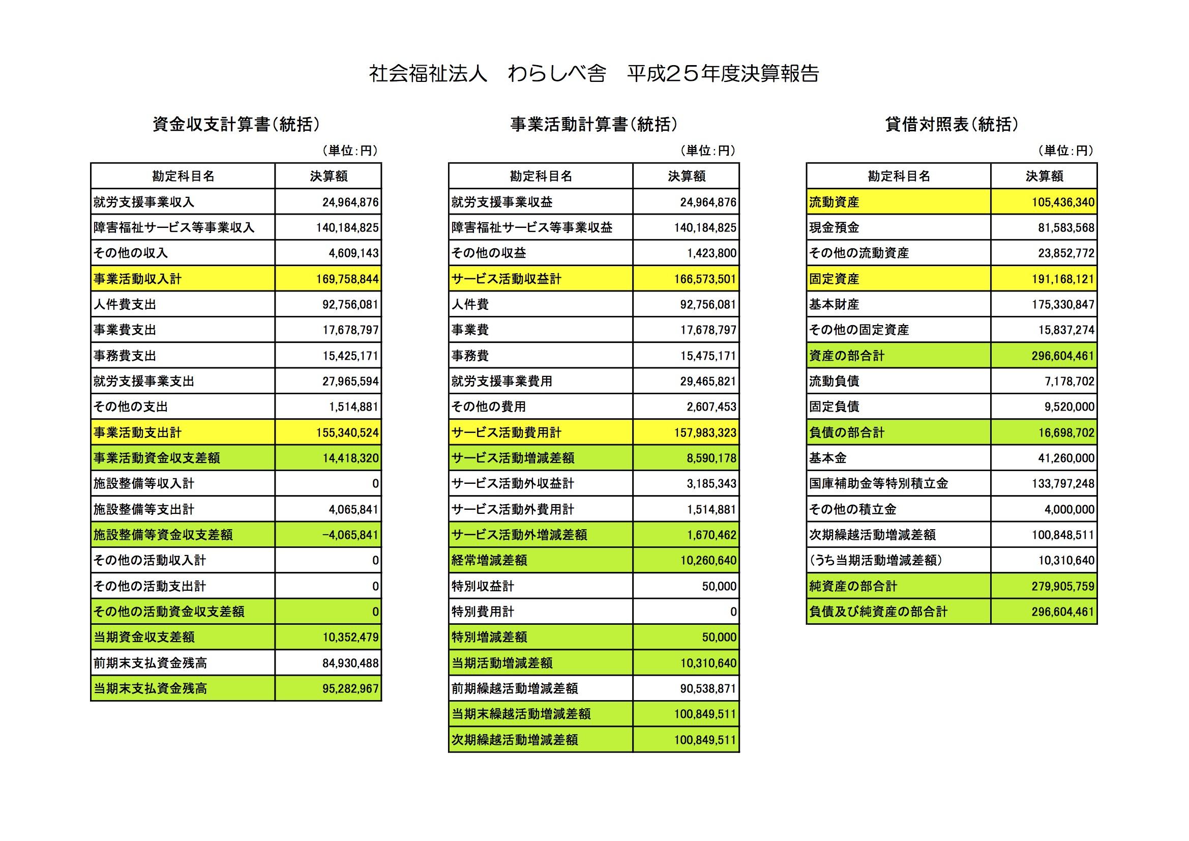 公開用財務諸表 のコピー
